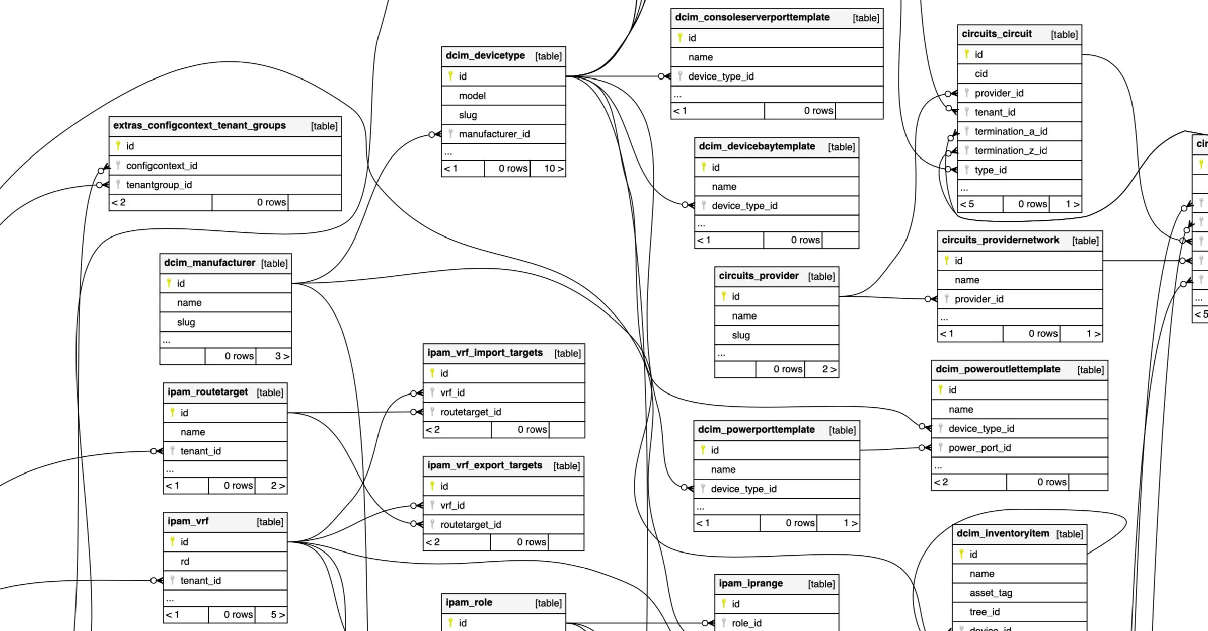 visualization of the netbox database