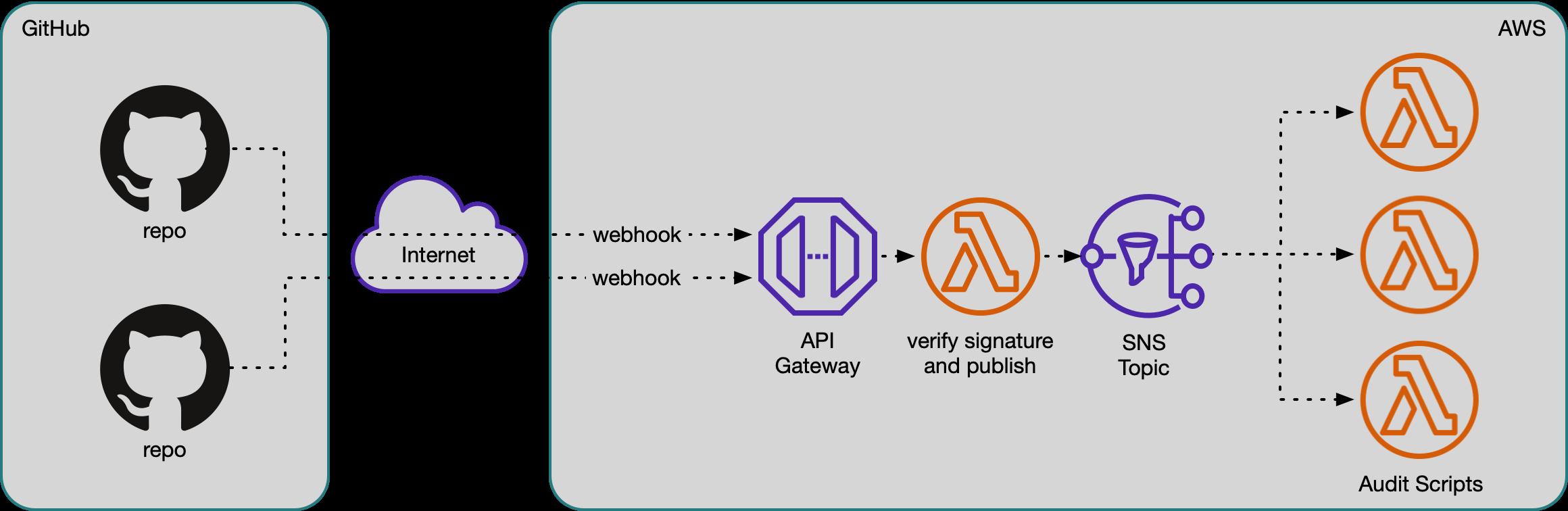 Process flow of a webhook through API Gateway using a lambda integration to publish to SNS