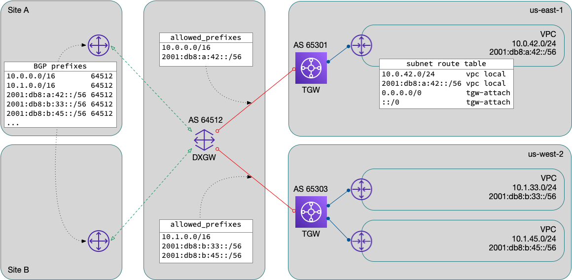 Multi-region dual-stack TGW/DXGW design